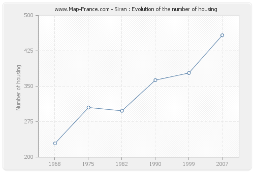 Siran : Evolution of the number of housing