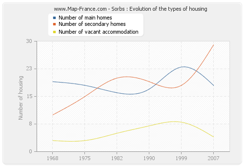 Sorbs : Evolution of the types of housing