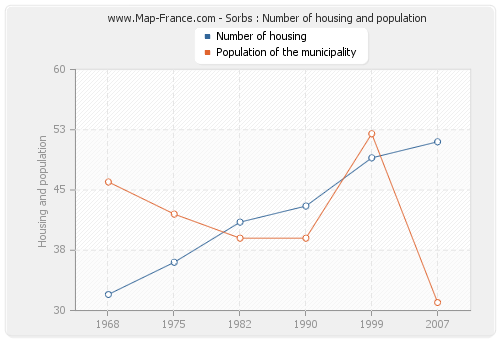 Sorbs : Number of housing and population