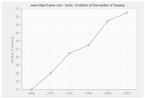 Sorbs : Evolution of the number of housing