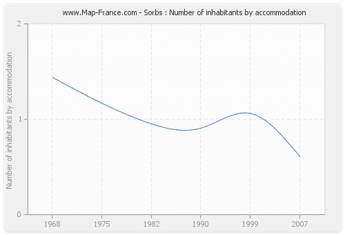 Sorbs : Number of inhabitants by accommodation