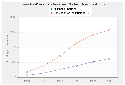 Sussargues : Number of housing and population