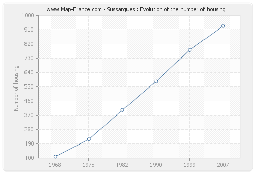 Sussargues : Evolution of the number of housing