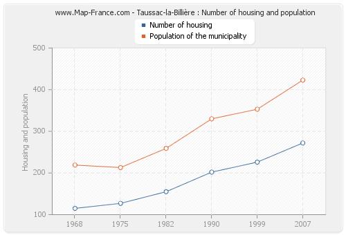Taussac-la-Billière : Number of housing and population