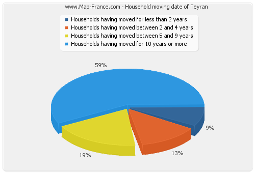 Household moving date of Teyran