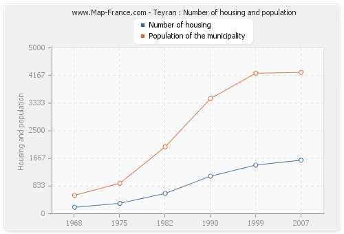 Teyran : Number of housing and population