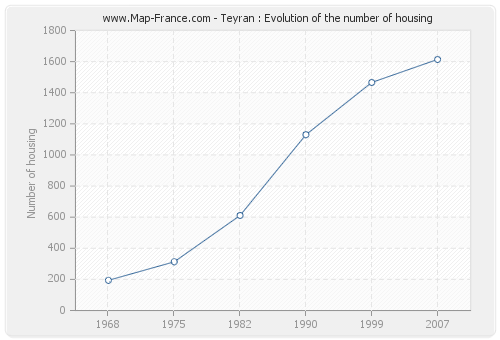 Teyran : Evolution of the number of housing