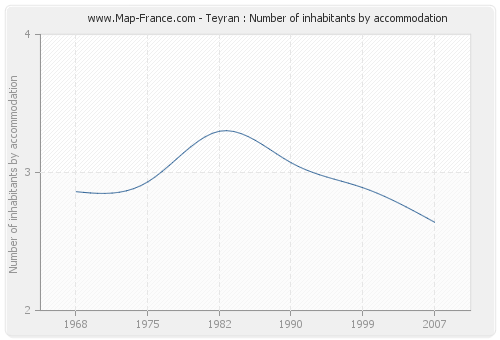 Teyran : Number of inhabitants by accommodation