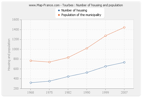 Tourbes : Number of housing and population