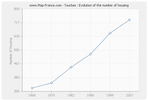 Tourbes : Evolution of the number of housing