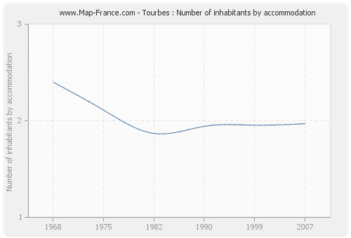 Tourbes : Number of inhabitants by accommodation