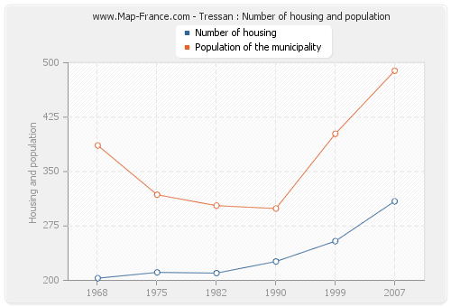 Tressan : Number of housing and population