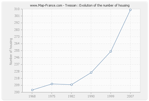 Tressan : Evolution of the number of housing
