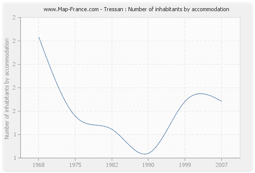Tressan : Number of inhabitants by accommodation