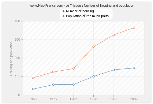 Le Triadou : Number of housing and population
