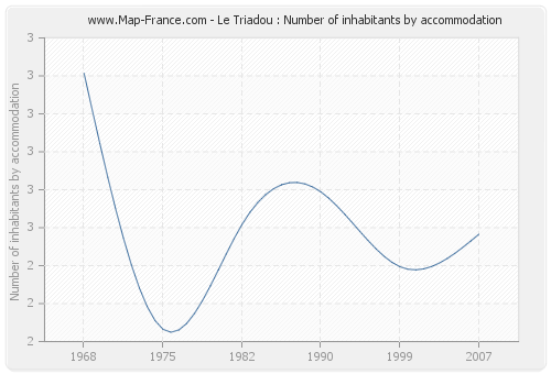 Le Triadou : Number of inhabitants by accommodation