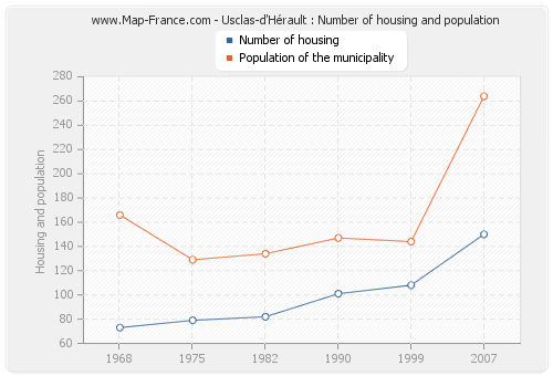 Usclas-d'Hérault : Number of housing and population