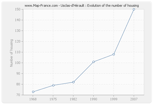 Usclas-d'Hérault : Evolution of the number of housing