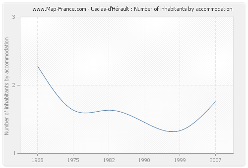 Usclas-d'Hérault : Number of inhabitants by accommodation