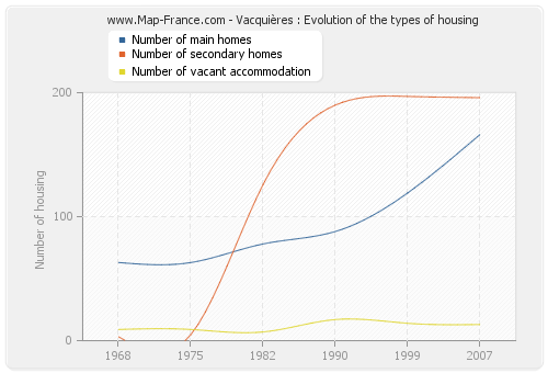 Vacquières : Evolution of the types of housing