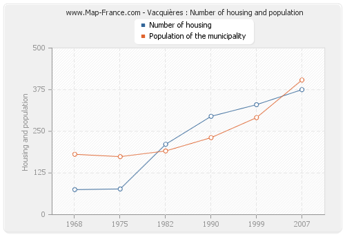 Vacquières : Number of housing and population