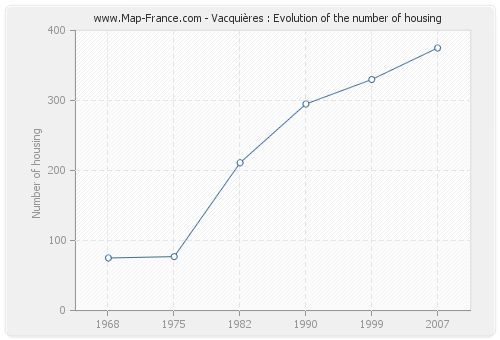 Vacquières : Evolution of the number of housing