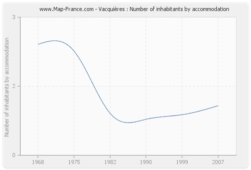 Vacquières : Number of inhabitants by accommodation