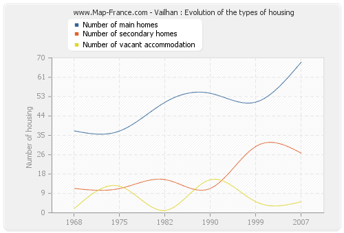 Vailhan : Evolution of the types of housing