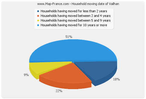 Household moving date of Vailhan