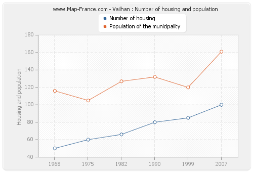 Vailhan : Number of housing and population