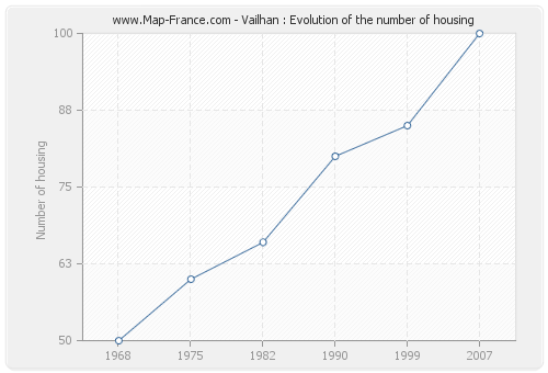 Vailhan : Evolution of the number of housing
