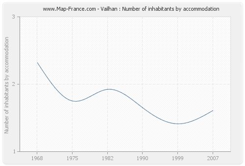 Vailhan : Number of inhabitants by accommodation