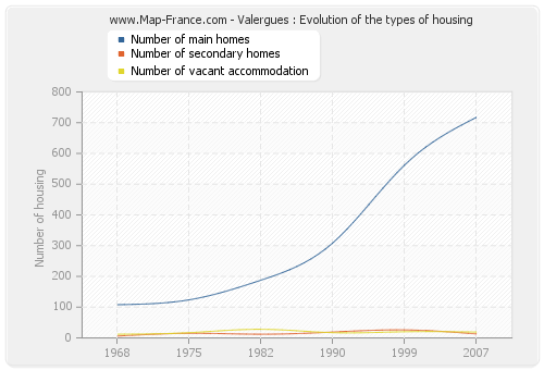 Valergues : Evolution of the types of housing