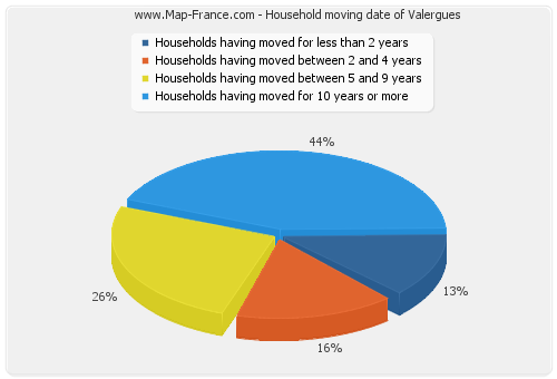 Household moving date of Valergues