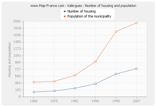 Valergues : Number of housing and population
