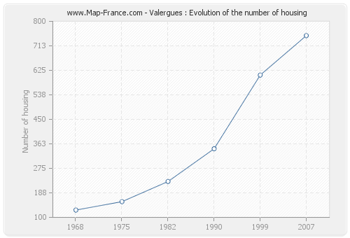 Valergues : Evolution of the number of housing