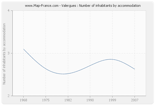 Valergues : Number of inhabitants by accommodation