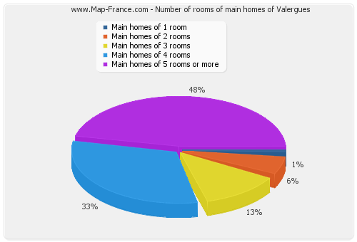 Number of rooms of main homes of Valergues