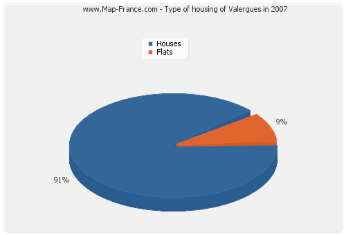 Type of housing of Valergues in 2007