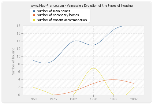 Valmascle : Evolution of the types of housing