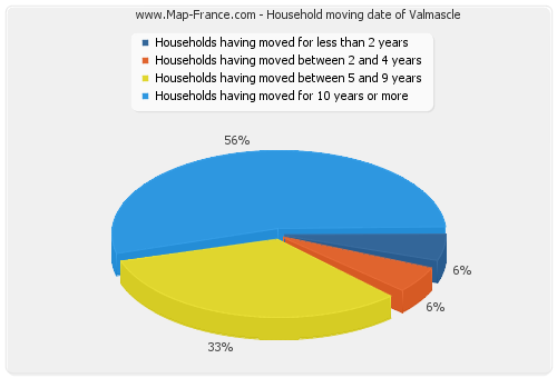 Household moving date of Valmascle