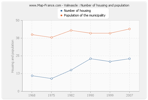 Valmascle : Number of housing and population