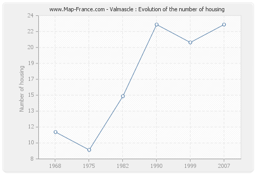 Valmascle : Evolution of the number of housing