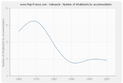 Valmascle : Number of inhabitants by accommodation