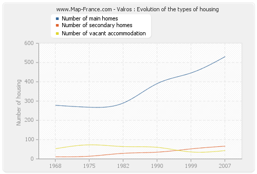 Valros : Evolution of the types of housing