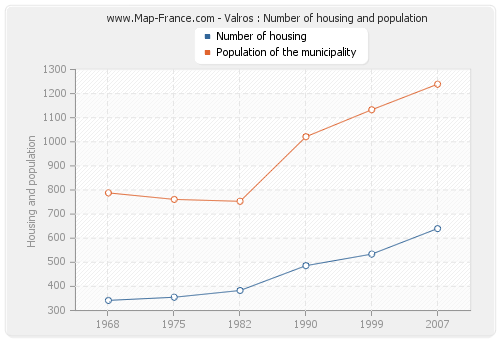Valros : Number of housing and population