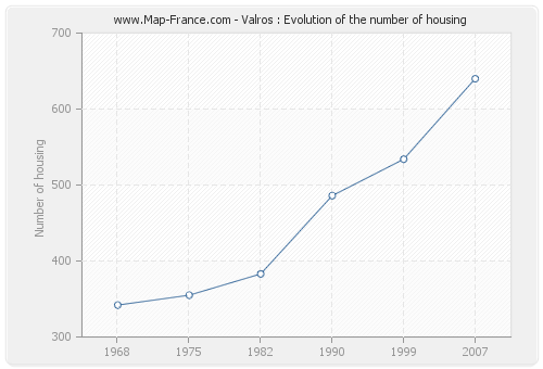 Valros : Evolution of the number of housing
