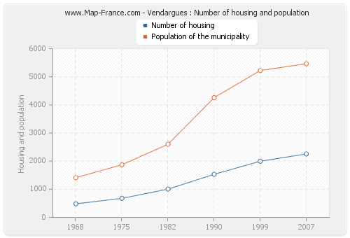 Vendargues : Number of housing and population