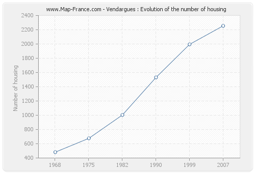 Vendargues : Evolution of the number of housing
