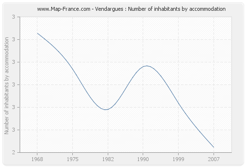 Vendargues : Number of inhabitants by accommodation